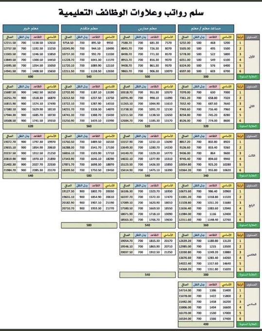 موعد التقديم على الوظائف التعليمية (جدارة الوظائف التعليمية 1443 ) Eqgqyb10