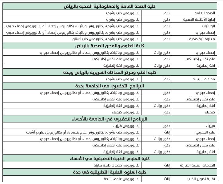 وظائف معيدين ومعيدات في جامعة الملك سعود بن عبدالعزيز للعلوم الصحية Gg12