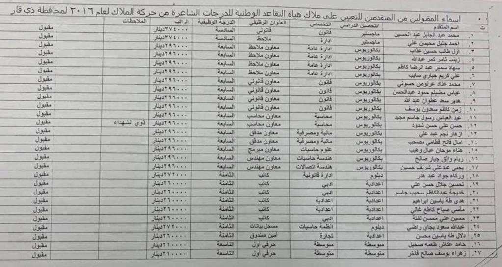 اسماء تعيينات هياة التقاعد الوطنية 2020  البالغ عددها 457 درجة كل المحافظات O_a10