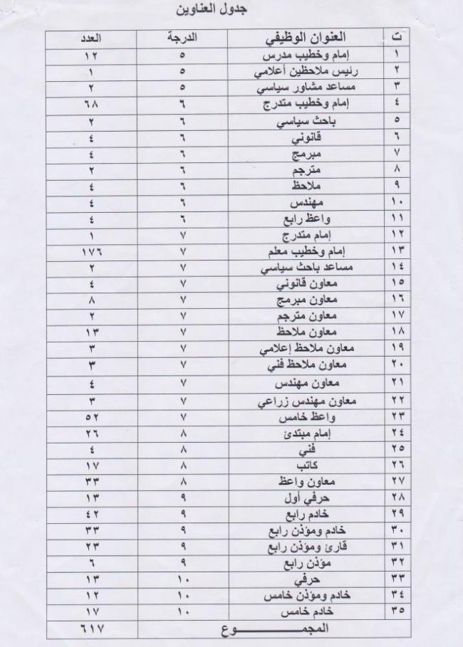 617 درجة في دائرة المؤسسات الدينية مع رابط استمارة ديوان الوقف السني 2020  O_oao_11