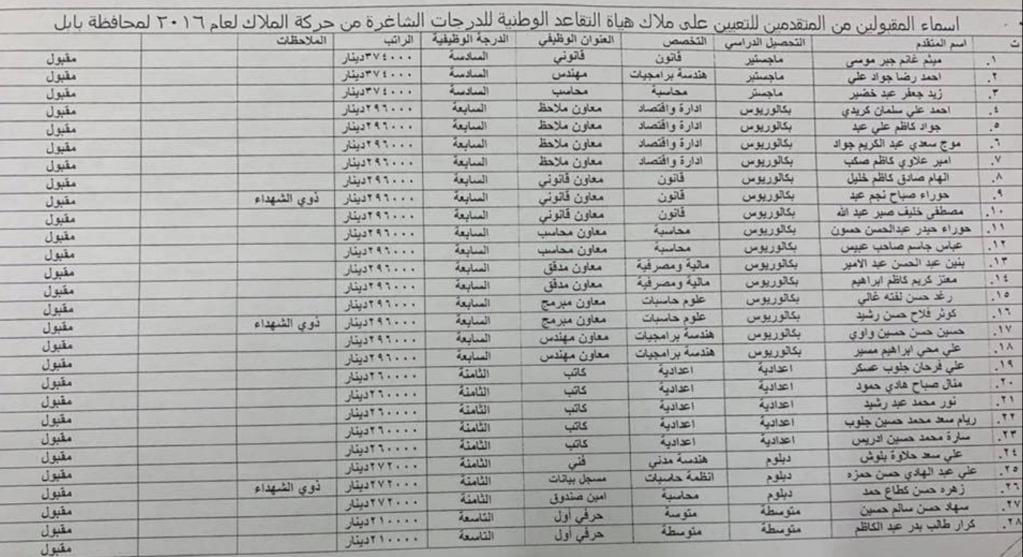 اسماء تعيينات هياة التقاعد الوطنية 2020  البالغ عددها 457 درجة كل المحافظات Ooa10