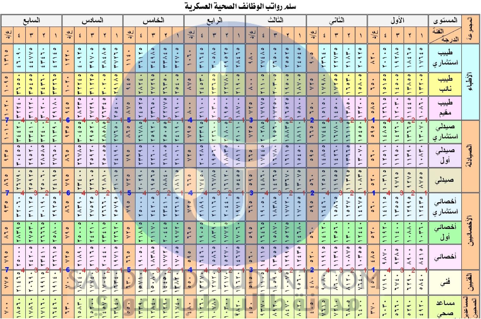 رواتب الأطباء في السعودية 2020 - 1441 Qd10