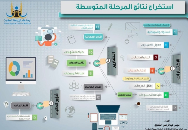 نظام نور للنتائج الطلاب المتوسطة 1440 noor moe Qqqq10