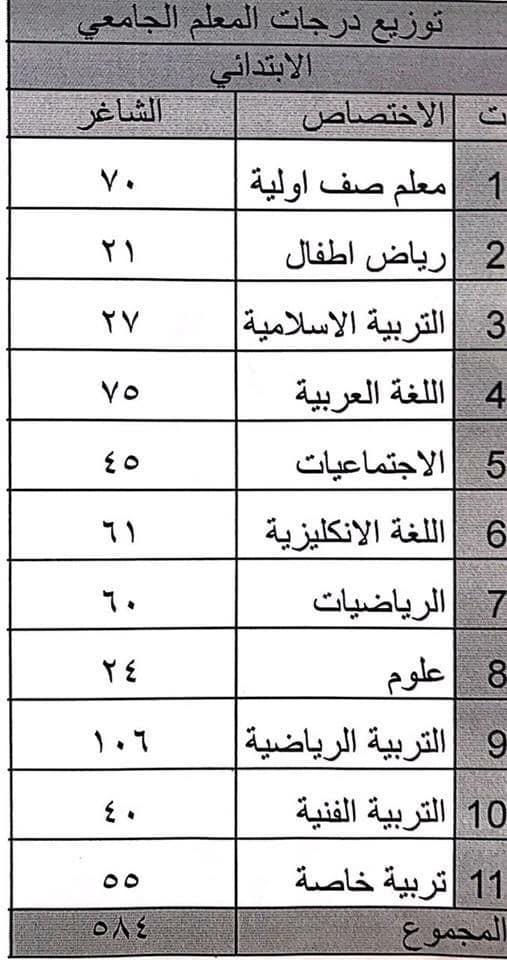 توزيع الدرجات الوظيفية تربية بغداد الكرخ الثانية 2018 R11