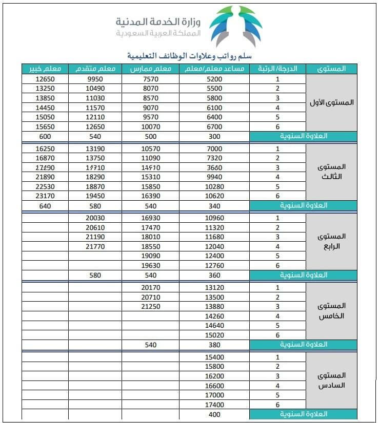 الوظائف التعليمية 1442 : وزارة التعليم تطبق لائحة الوظائف التعليمية في نوفمبر 2020 Salary10