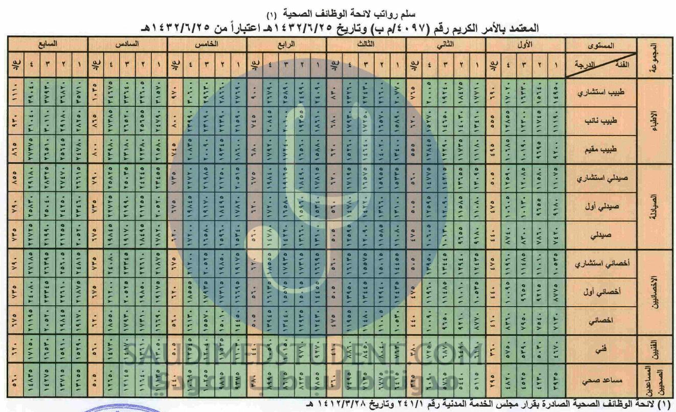 رواتب الأطباء في السعودية 2020 - 1441 Sss11