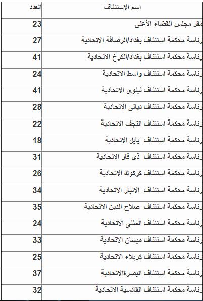 مجلس القضاء الاعلى :  نتائج المرشحين لاشغال وظائف Sv13