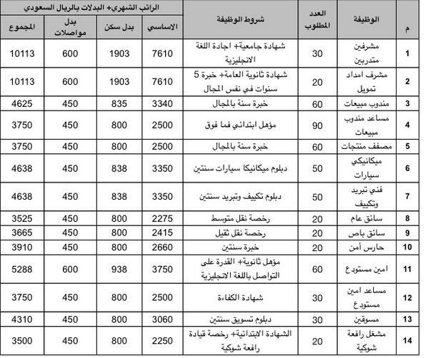 جدول رواتب شركة المراعي 2020 Vs13