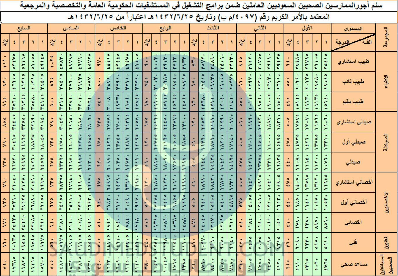 رواتب الأطباء في السعودية 2020 - 1441 Vs19