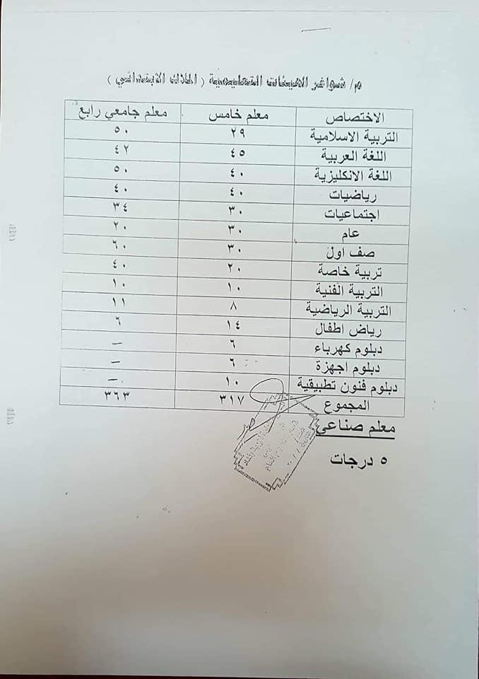 الدرجات الوظيفية المتوفرة في المديرية العامة لتربية بغداد الرصافة الاولى 2018 Www10
