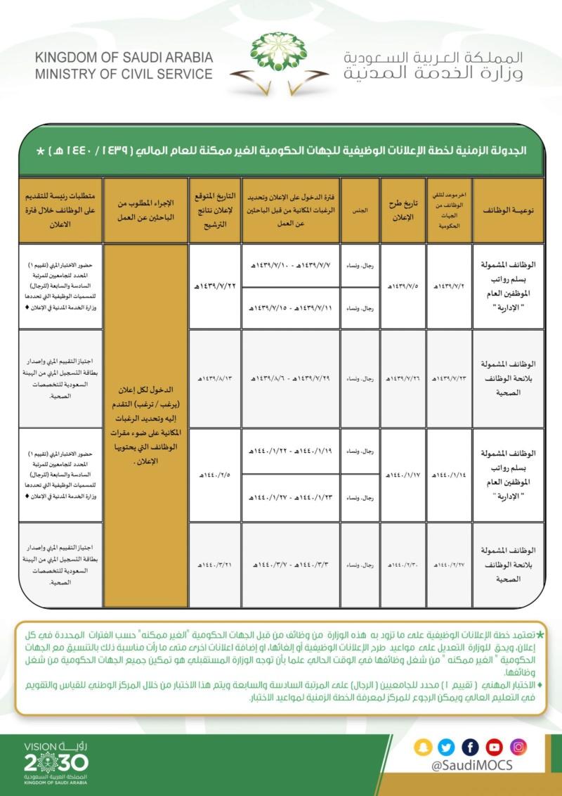موعد إعلان الوظائف التعليمية 1443 - احتياج جدارة الوظائف الإدارية 1443 Yo-aia10