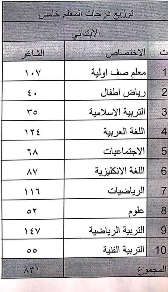 توزيع الدرجات الوظيفية تربية بغداد الكرخ الثانية 2018 Z15