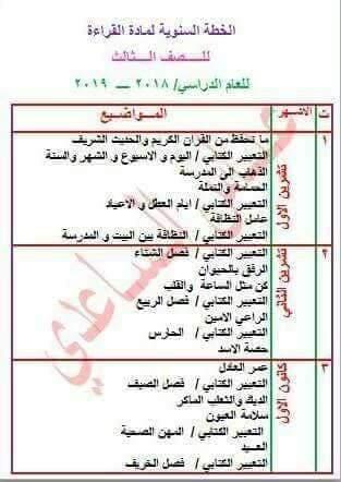 الخطة السنوية مادة اللغة العربية الصف الثالث ابتدائي 2019 Zz10