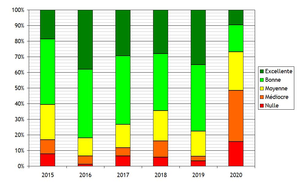 Réactions > Fort Boyard 2020 - Bilan général de la 31e saison - Page 2 Bilan110