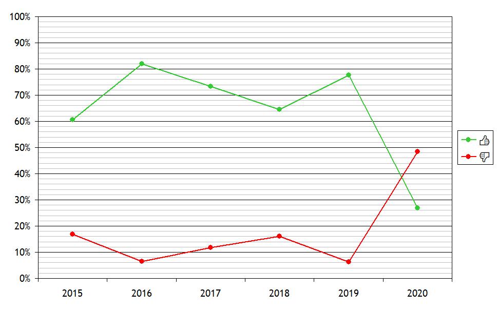 Réactions > Fort Boyard 2020 - Bilan général de la 31e saison - Page 2 Bilan210