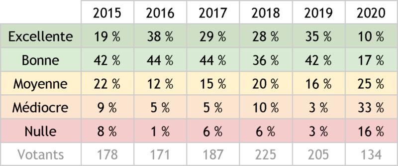 Réactions > Fort Boyard 2020 - Bilan général de la 31e saison - Page 2 Tablea11