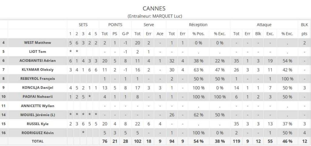 [Ligue A] Stats 2019-2020 - Page 4 Clipb111