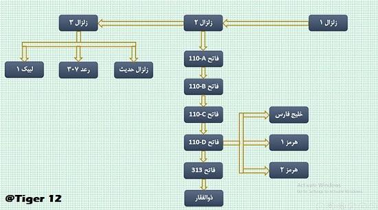 عائلة صواريخ فاتح الباليستية الإيرانية 110-111