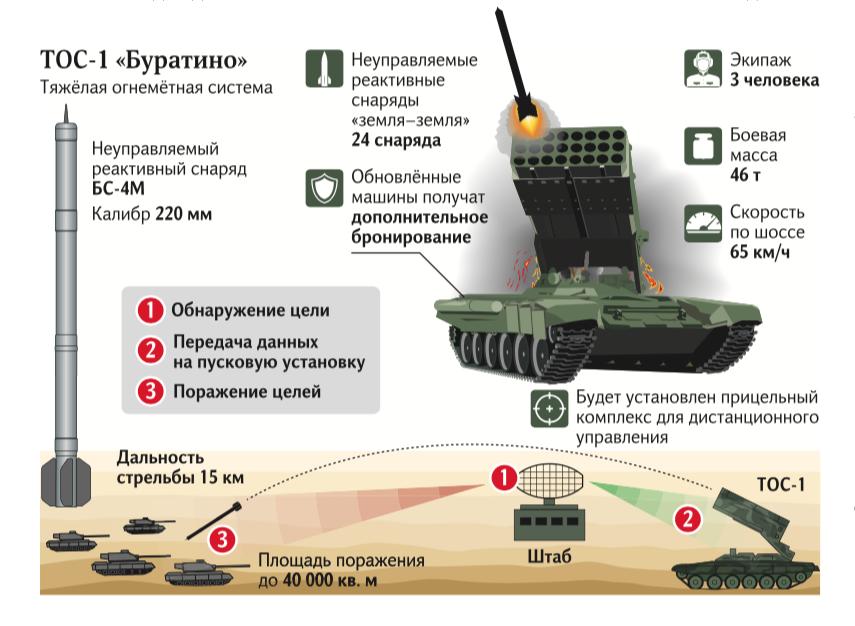 TOS-1/2 Heavy Flamethrowers - Page 2 E_ua_210
