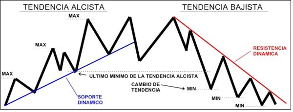 Concepto: Líneas de Tendencia (Lt) 1_0510