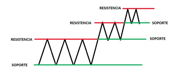 Concepto: Soportes y Resistencias Captu142