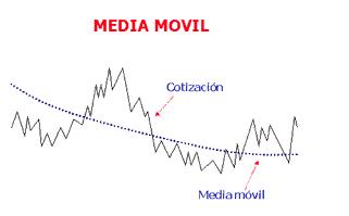 Concepto: Medias Móviles Captu143