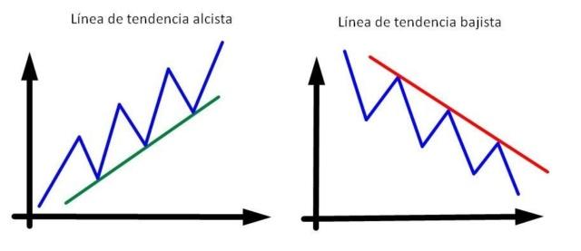 Concepto: Líneas de Tendencia (Lt) Ejempl10