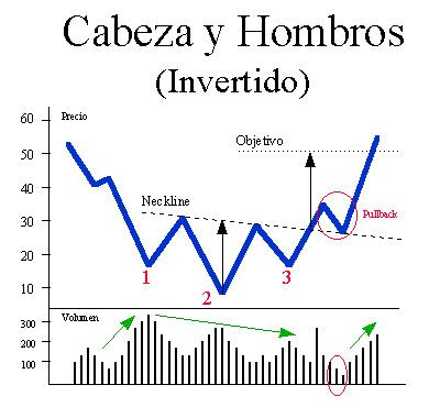 Concepto: Hombro-Cabeza-Hombro (Invertido) Hch-in10