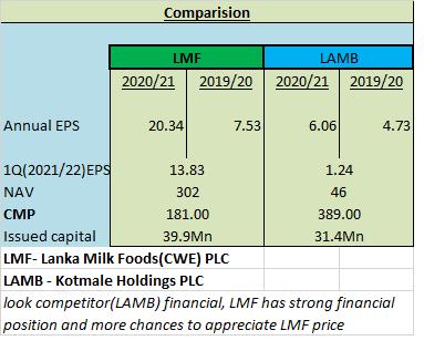 Lanka Milk Foods - LMF Lmf10
