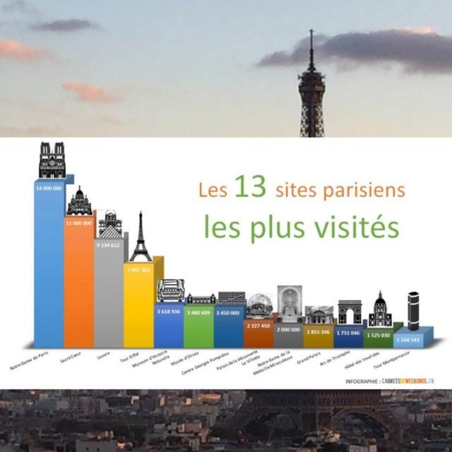 Les 13 sites parisiens les plus visités 41b0b-10