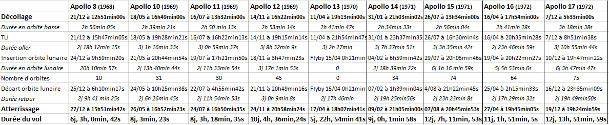 Comparatif des mission lunaires Apollo Apollo10