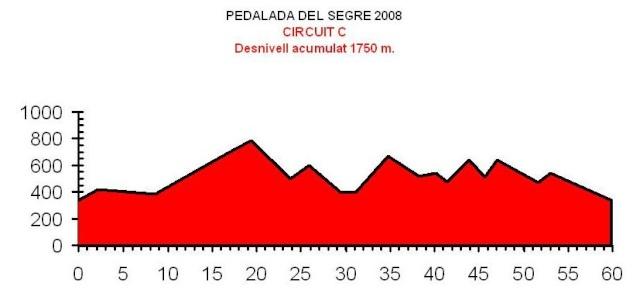 VII PEDALADA DEL SEGRE - PONTS Perfil10