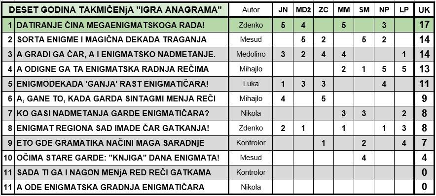 IGRA ANAGRAMA 2020. - Page 5 2020-410