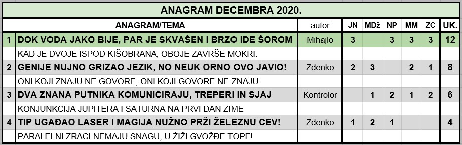 IGRA ANAGRAMA 2020. - Page 60 2020_d10