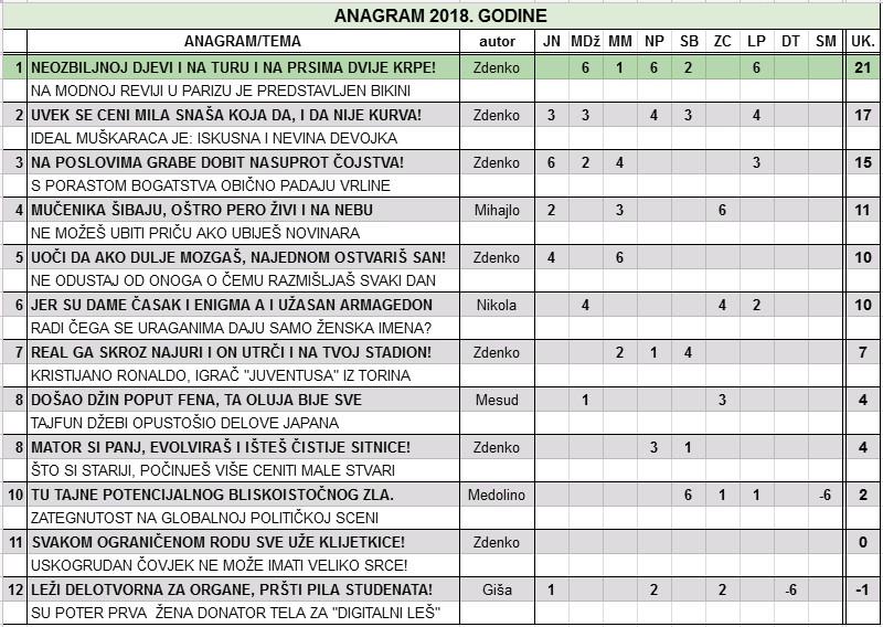 IGRA ANAGRAMA 2018/1 - Page 72 Anagra22