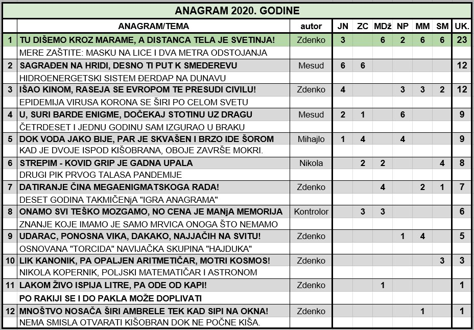 IGRA ANAGRAMA 2020. - Page 60 Anagra26
