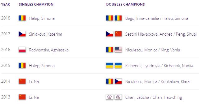 WTA SHENZHEN 2019 Unti1494