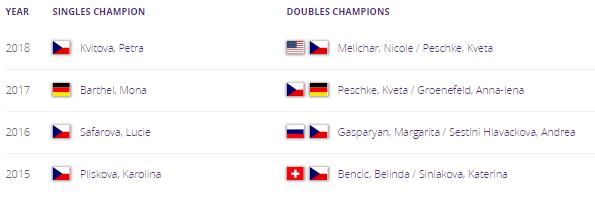 WTA PRAGUE 2019 Unti1524