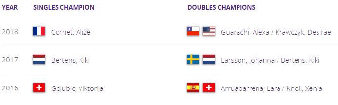 WTA LAUSANNE 2019 Unti1572