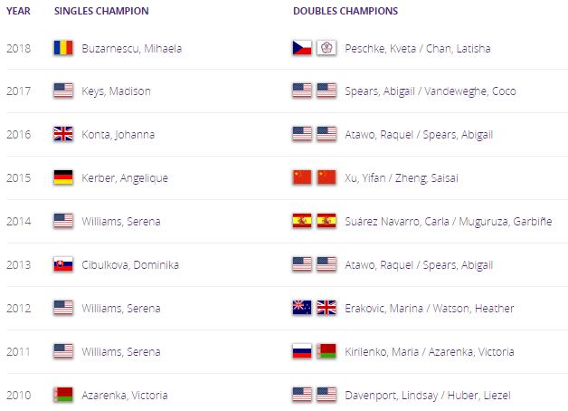 WTA SAN JOSE 2019 Unti1579