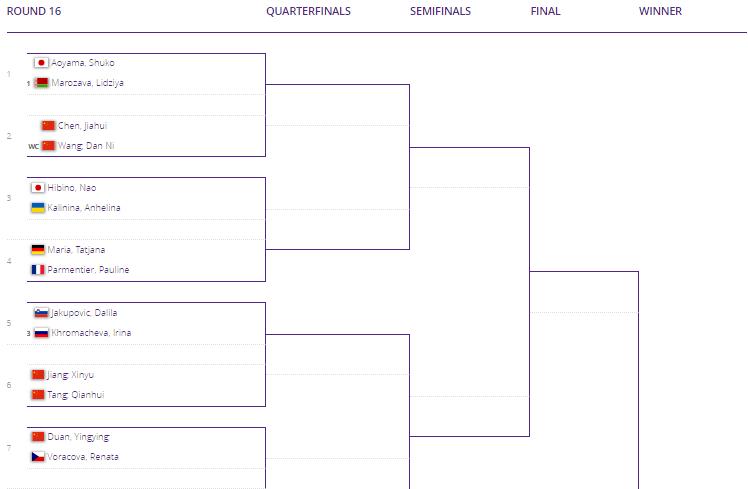 WTA SHENZHEN 2019 Unti1652