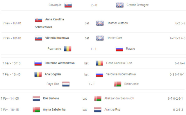 FED CUP 2020 - Page 2 Unti2075