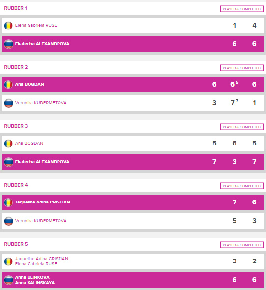 FED CUP 2020 - Page 2 Unti2096
