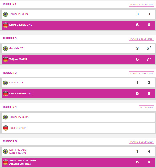 FED CUP 2020 - Page 2 Unti2097