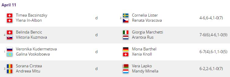 WTA LUGANO 2019 - Page 3 Unti2598