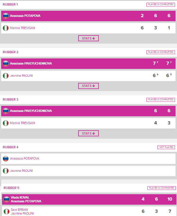 FED CUP 2019: Barrages World Group et World Group II   - Page 2 Unti2709