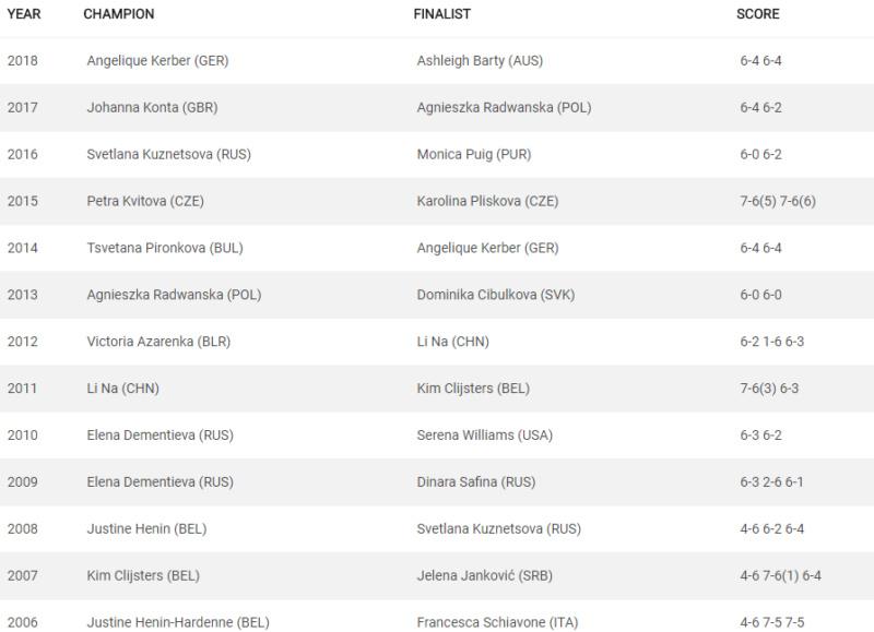 WTA SYDNEY 2019 Untit445