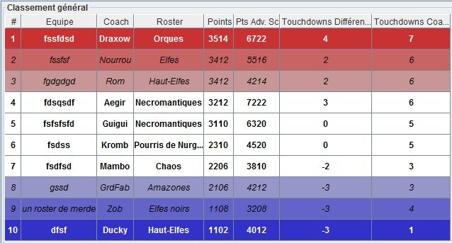 Ligue des 33 Coups - Rafale finale -  Edition Dragonbowl/World Cup J2 - Samedi 17 Novembre 13h Classe11