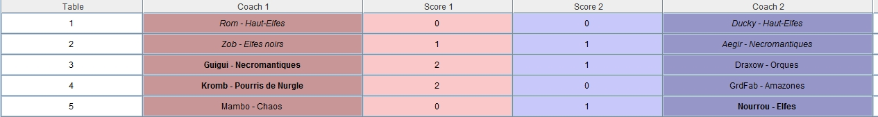Ligue des 33 Coups - Rafale finale -  Edition Dragonbowl/World Cup J2 - Samedi 17 Novembre 13h Result10