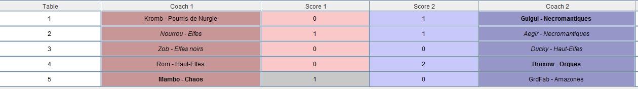 Ligue des 33 Coups - Rafale finale -  Edition Dragonbowl/World Cup J2 - Samedi 17 Novembre 13h Result13